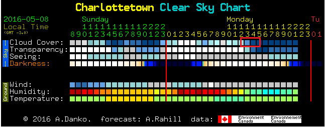 Clear Sky Prediction for Transit