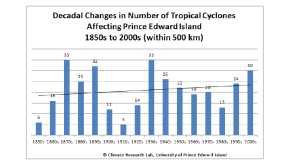 Decadal Changes